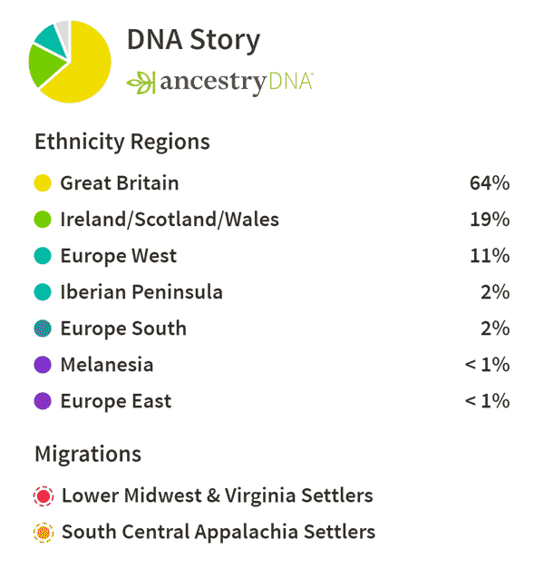 Ancestry DNA screenshot